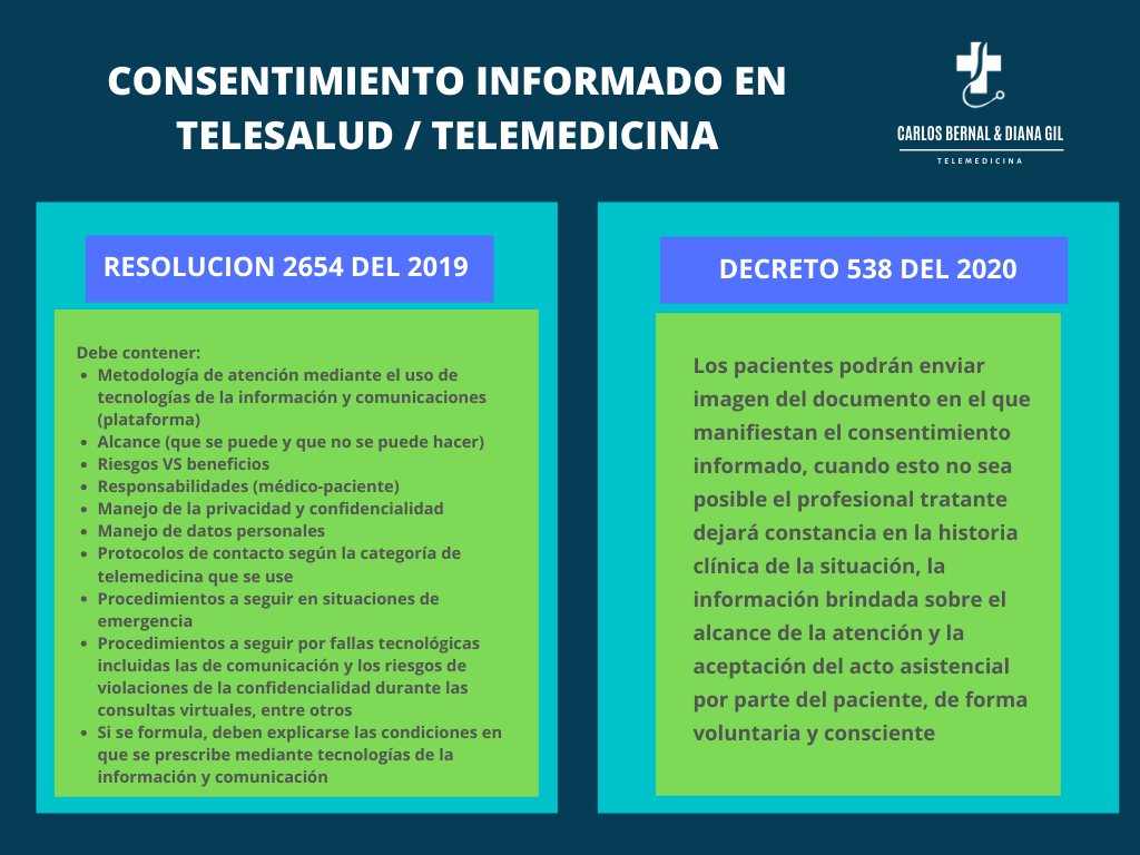 consentimiento informado para telemedicina